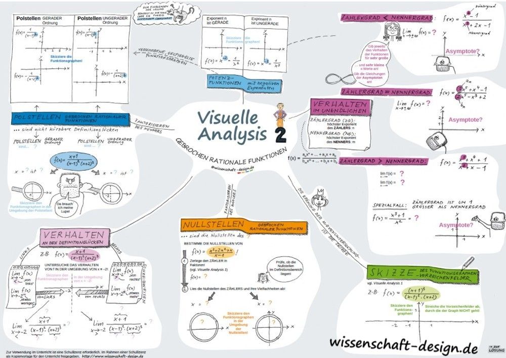 Visuelle Analysis 2