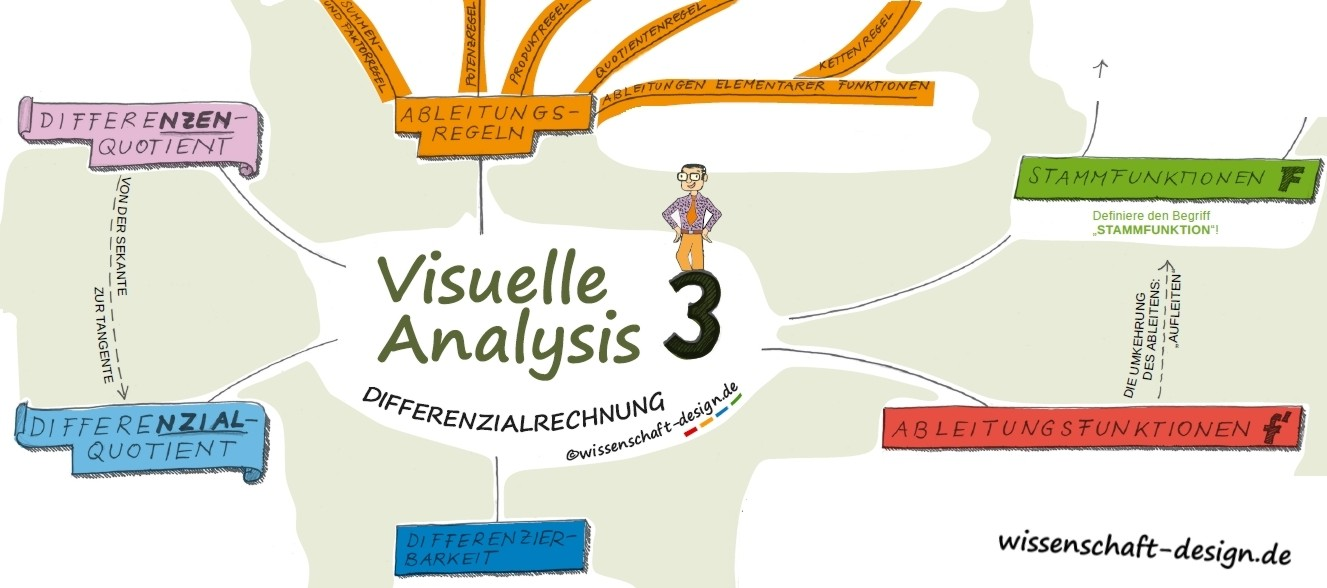 Visuelle Analysis 3